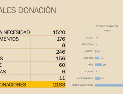 EL INSTITUO MEXICANO MADERO SE UNE A LA GRAN LABOR DE AYUDAR